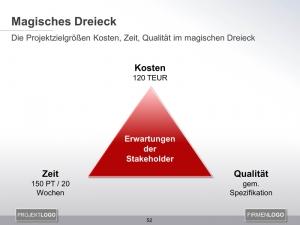 Magisches Dreieck mit quantifizierten Zielgrößen