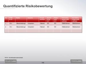 Risiken analysieren