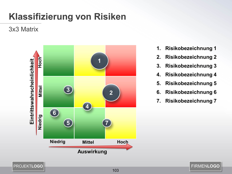 risikomanagement klassifizierung von risiken projekmanagement24. Black Bedroom Furniture Sets. Home Design Ideas