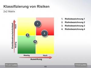 Klassifizierung von Risiken
