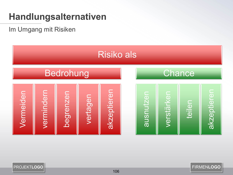 Handlungsalternativen Risikomanagement