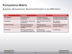 AKV Matrix