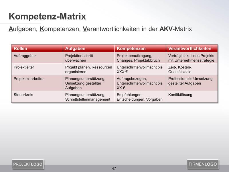 AKV-Matrix regelt Aufgaben, Kompetenzen und Verantwortlichkeiten im ...