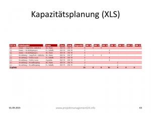 Kapazitätsplanung in Excel