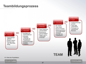 Teambildungsprozess