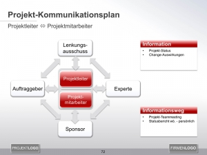 Kommunikationsplan Projektleiter mit Projektmitarbeitern