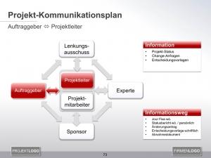 Kommunikationsplan Auftraggeber mit Projektleiter