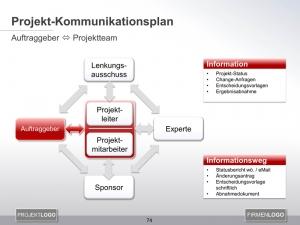 Kommunikationsplan Auftraggeber mit Projektteam