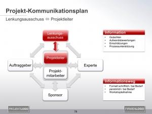 Kommunikationsplan Lenkungsausschuss mit Projektleiter