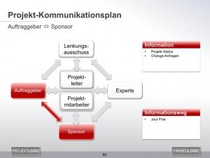 Kommunikationsplan Auftraggeber mit Sponsor