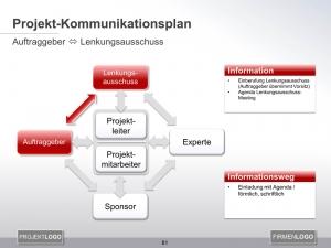 Kommunikationsplan Auftraggeber mit Lenkungsausschuss