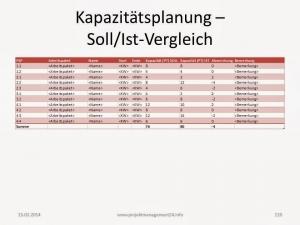 Kapzitätsplanung Soll/Ist-Vergleich