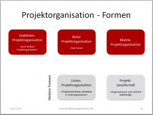 Projektorganisationsformen_Ãœbersicht
