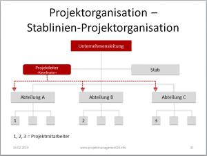 Vorlage Stablinien-Projektorganisation in Powerpoint