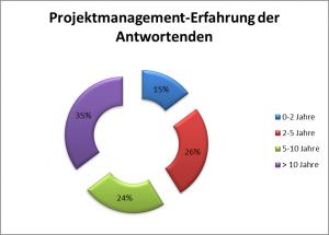 Erfahrung-der-Antwortenden-Erfolgsfaktoren-Projektmanagement