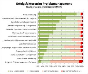 Erfolgsfaktoren-im-Projektmanagement