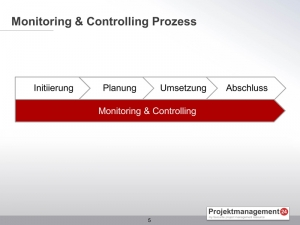 Monitoring Controlling Prozess