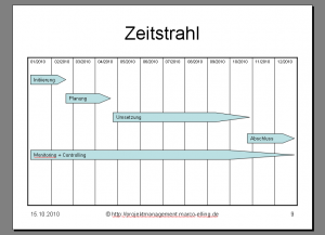 Zeitstrahl PowerPoint Schritt 9