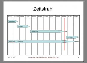 Zeitstrahl PowerPoint Schritt 10