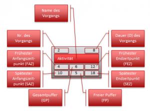 Legende der Zahlen und Bezeichnungen je Vorgangspaket im Netzplan