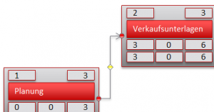 Netzplan Detail
