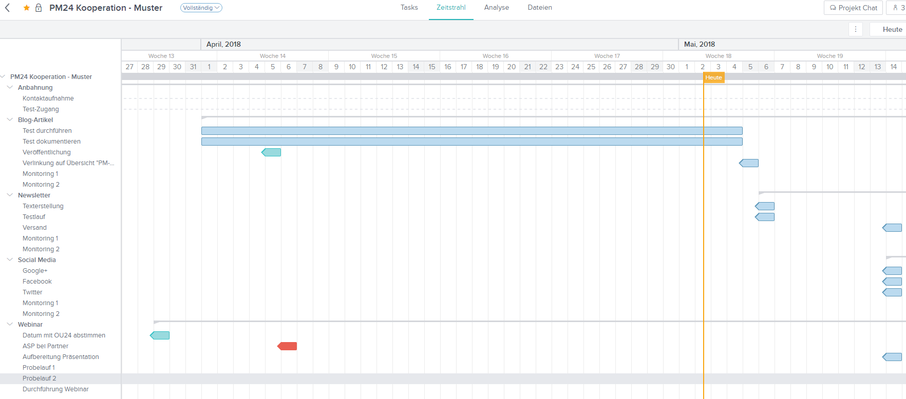 Gantt Ansicht in Taskworld