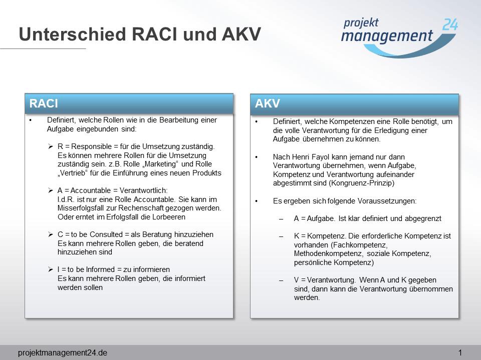 Unterschied RACI Matrix AKV Matrix